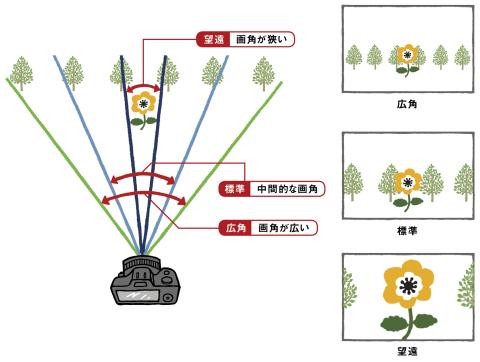 神保町写真教室の教科書写真総合by 岡嶋和幸先生焦点距離と画角