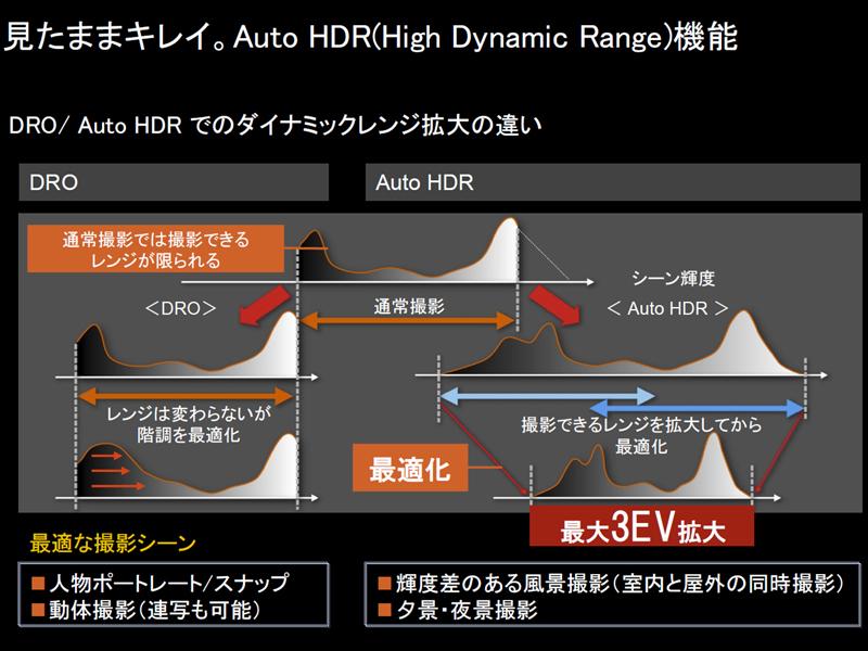 索尼α550,利用连拍HDR,可以扩展3EV [源](http://dc.watch.impress.co.jp/docs/news/interview/342278.html)